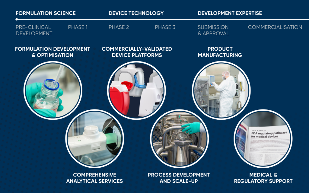 Our Development Science, Technology and Capabilities